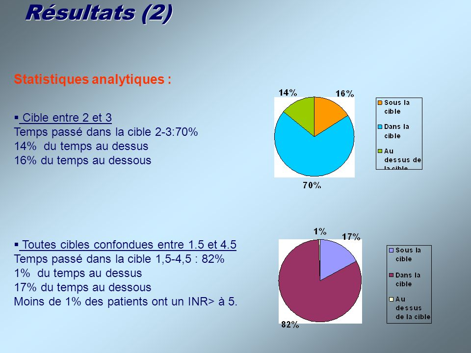 Résultats (2) Statistiques analytiques : Cible entre 2 et 3