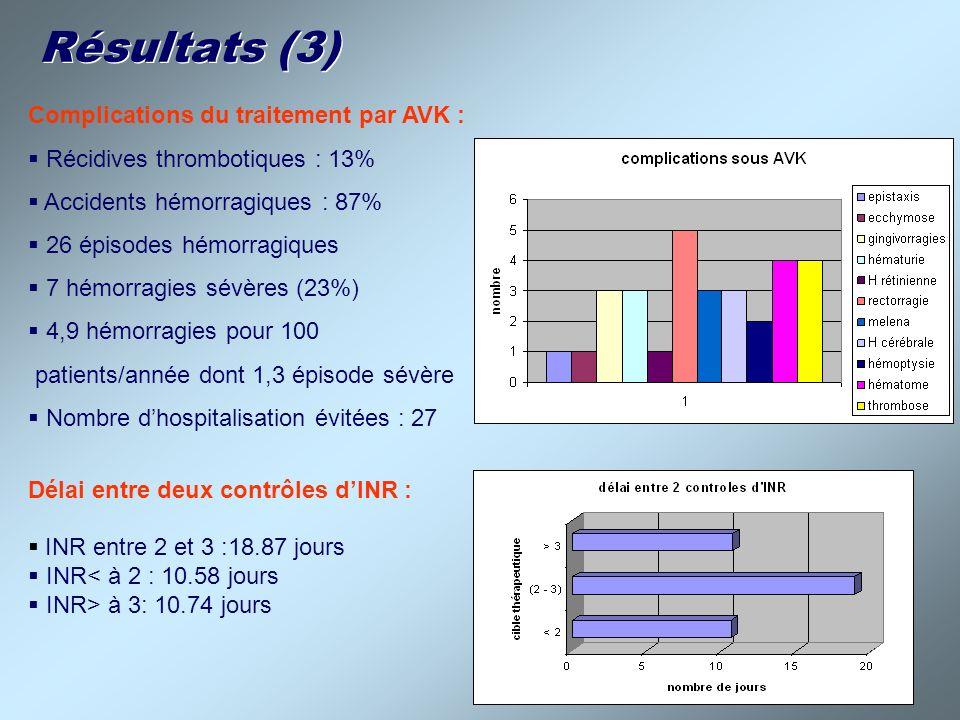Résultats (3) Complications du traitement par AVK :