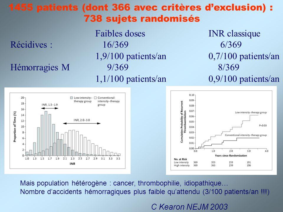 1455 patients (dont 366 avec critères d'exclusion) :