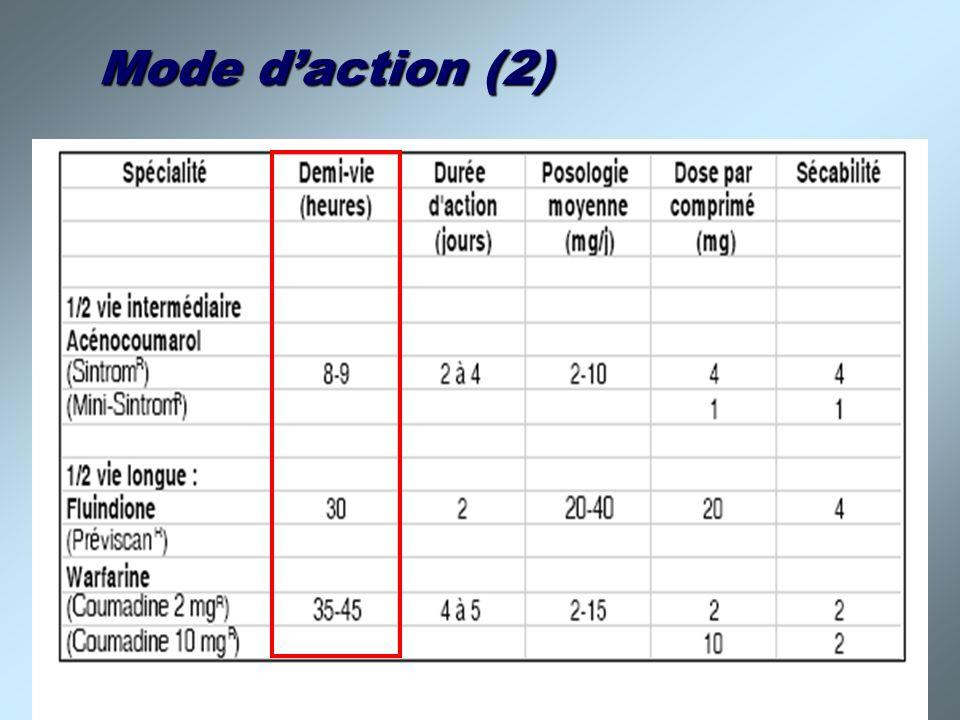 Mode d'action (2)