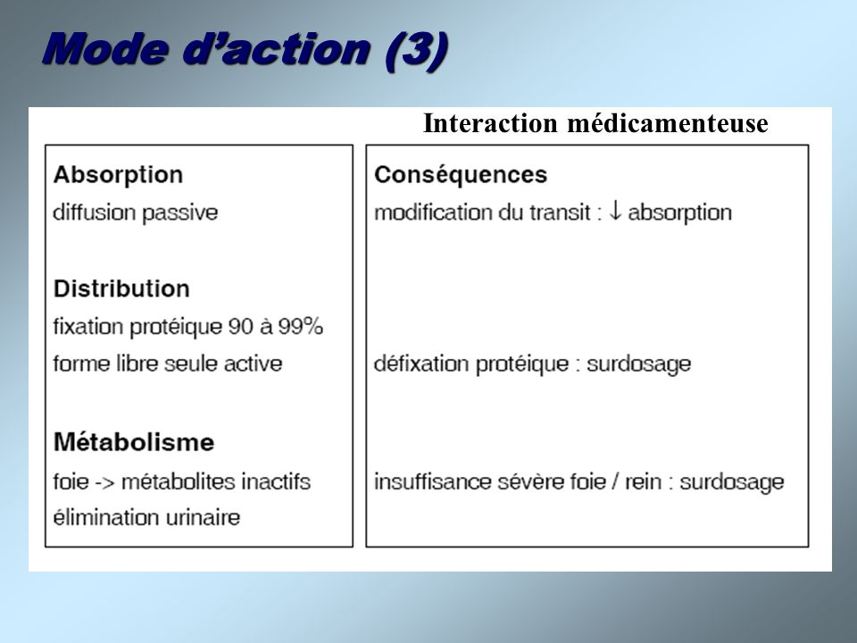 Mode d'action (3) Interaction médicamenteuse