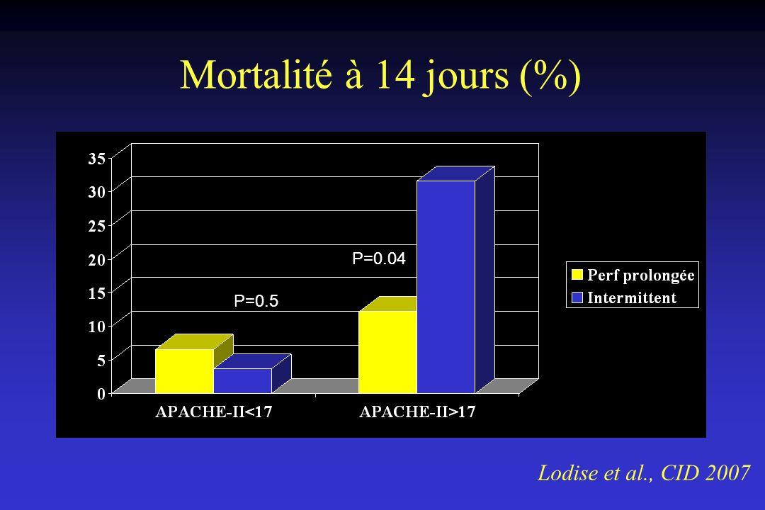 Mortalité à 14 jours (%) P=0.04 P=0.5 Lodise et al., CID 2007