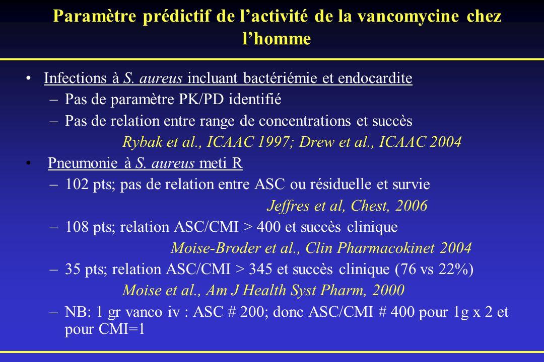 Paramètre prédictif de l'activité de la vancomycine chez l'homme