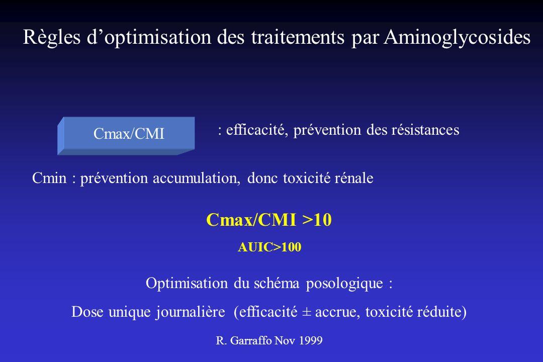 Règles d'optimisation des traitements par Aminoglycosides