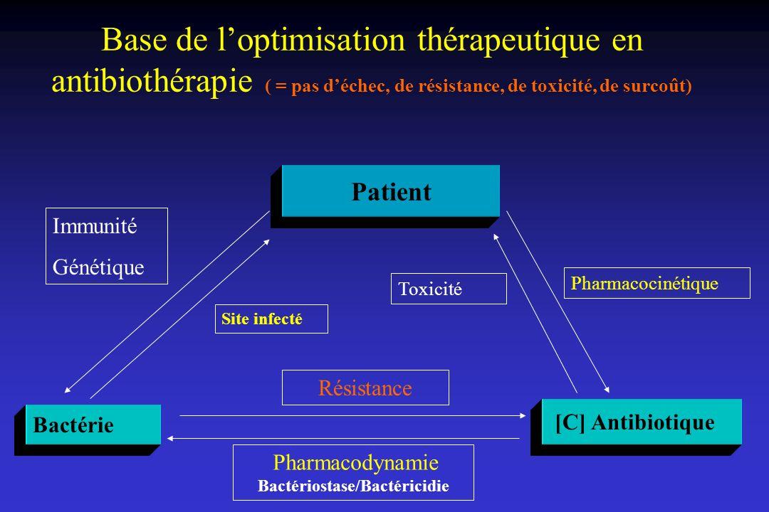 Pharmacodynamie Bactériostase/Bactéricidie