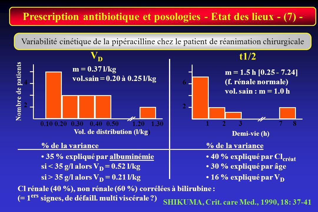 Prescription antibiotique et posologies - Etat des lieux - (7) -