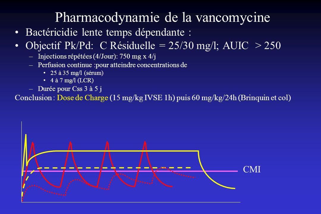 Pharmacodynamie de la vancomycine