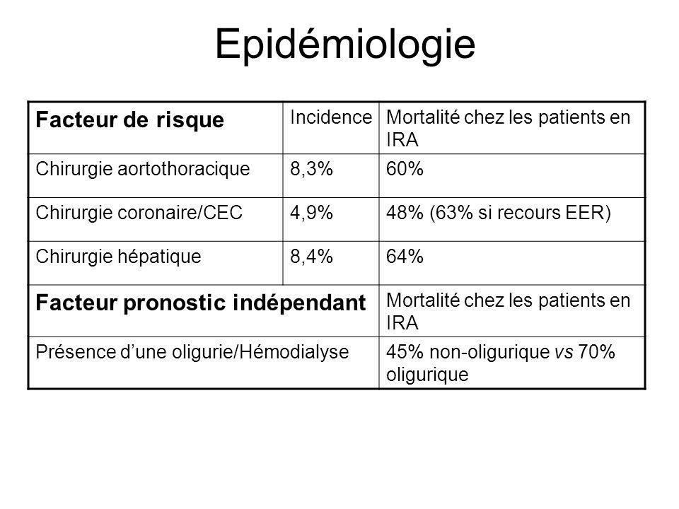 Epidémiologie Facteur de risque Facteur pronostic indépendant
