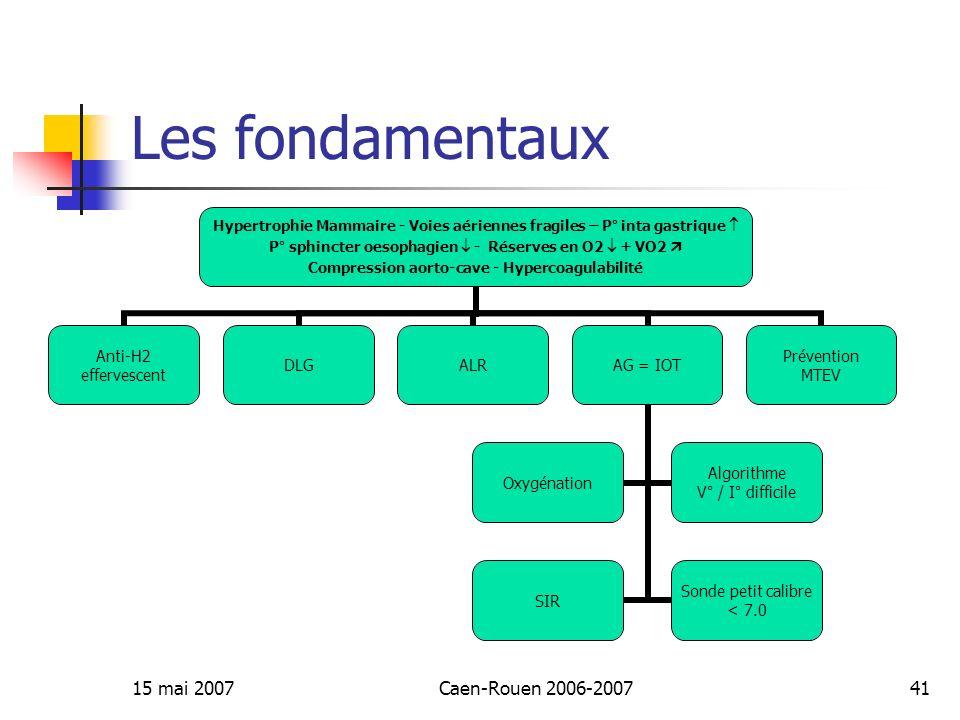 Les fondamentaux 15 mai 2007 Caen-Rouen 2006-2007