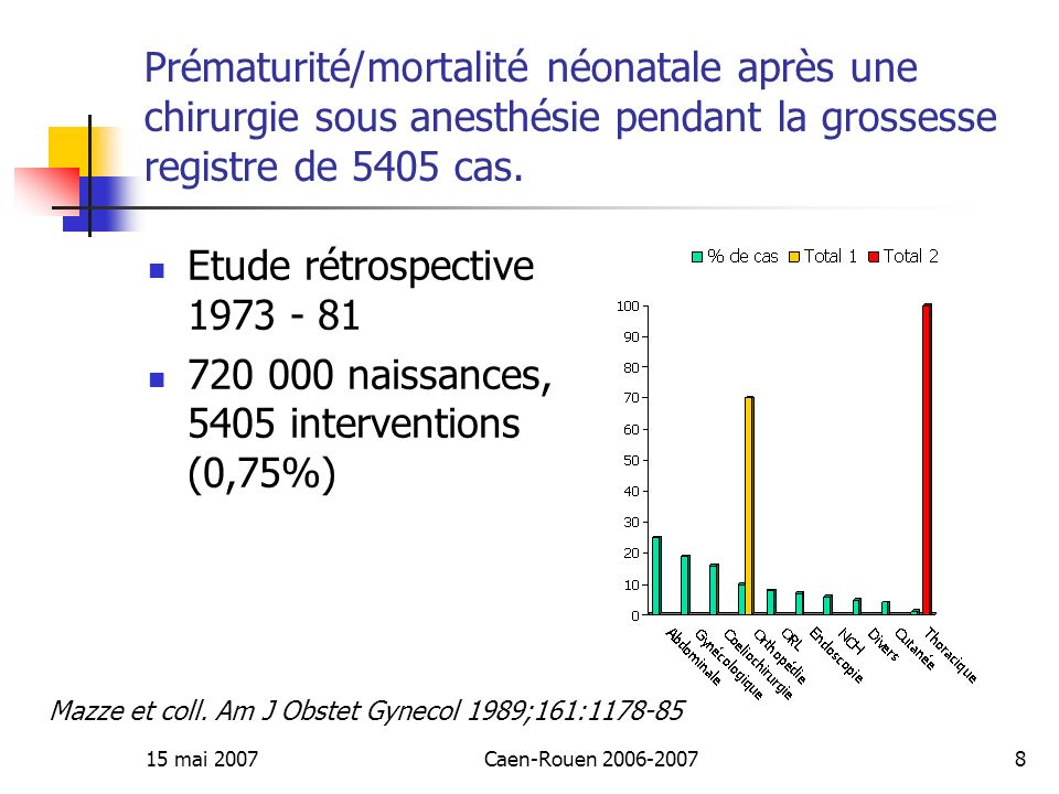 720 000 naissances, 5405 interventions (0,75%)