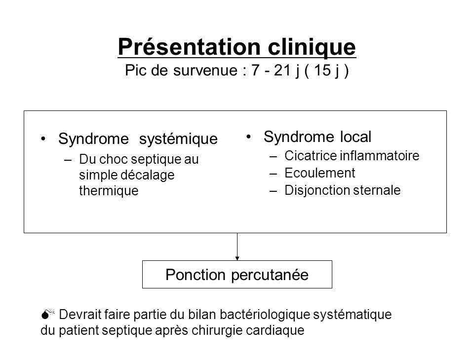 Présentation clinique Pic de survenue : 7 - 21 j ( 15 j )