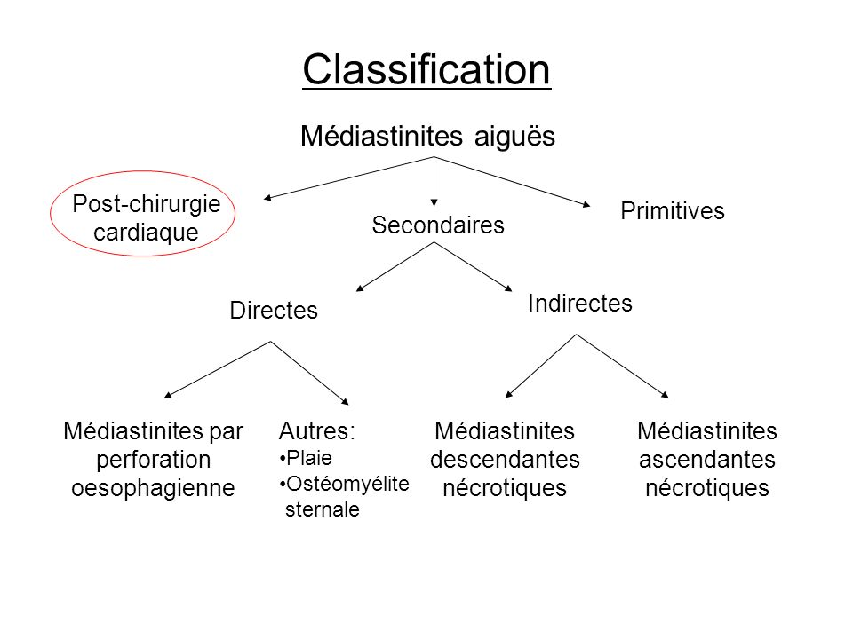 Classification Médiastinites aiguës Post-chirurgie cardiaque