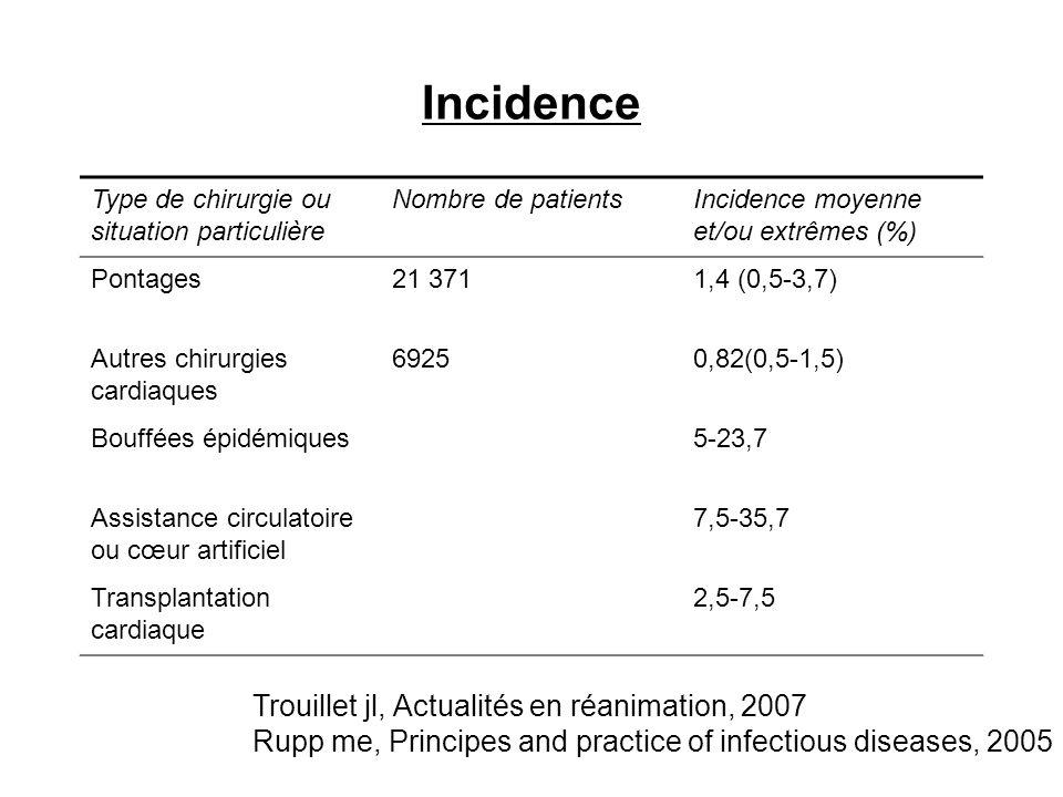 Incidence Trouillet jl, Actualités en réanimation, 2007