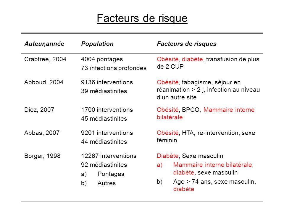 Facteurs de risque Auteur,année Population Facteurs de risques