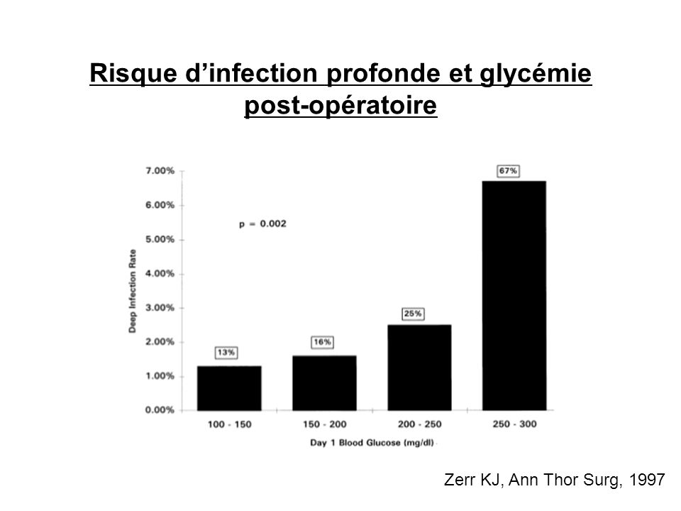 Risque d'infection profonde et glycémie post-opératoire