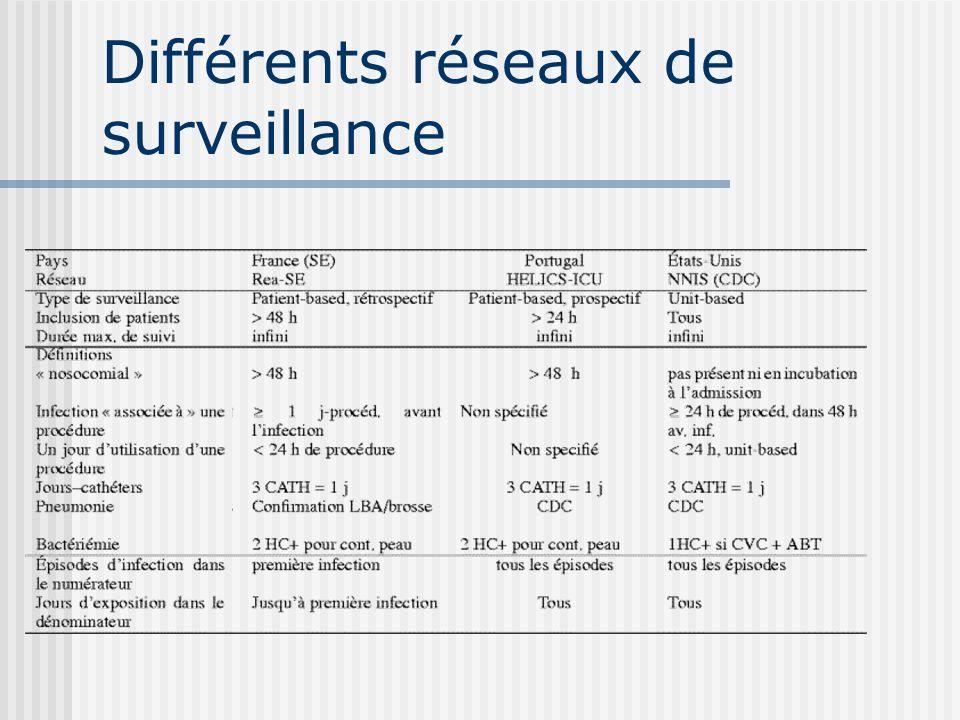 Différents réseaux de surveillance