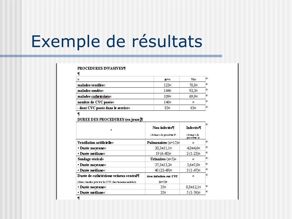 Exemple de résultats