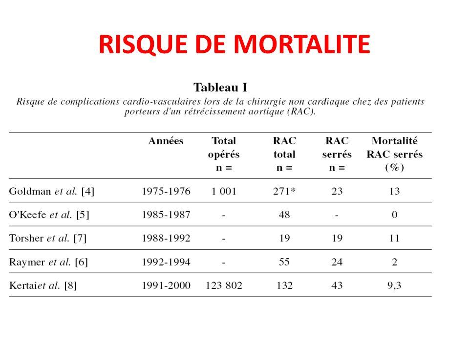RISQUE DE MORTALITE