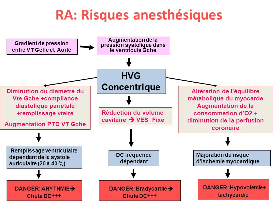 RA: Risques anesthésiques