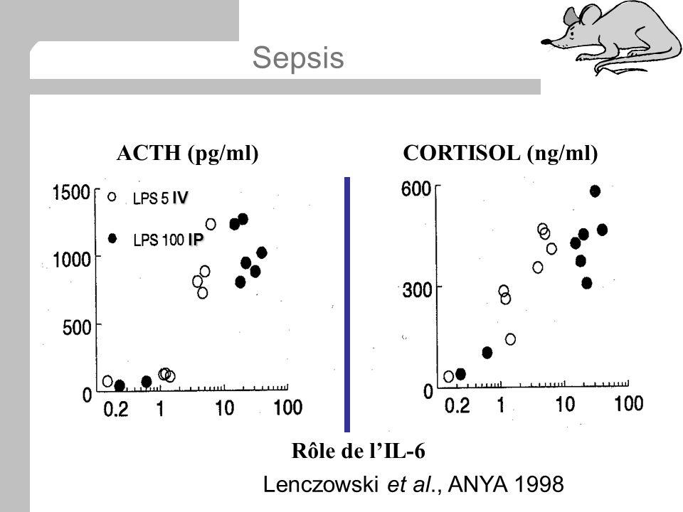 Sepsis ACTH (pg/ml) CORTISOL (ng/ml) Rôle de l'IL-6