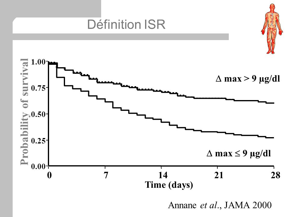 Définition ISR Probability of survival 7 14 21 28 Time (days)