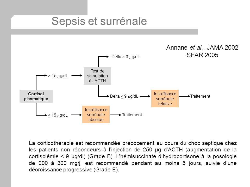 Sepsis et surrénale Annane et al., JAMA 2002 SFAR 2005
