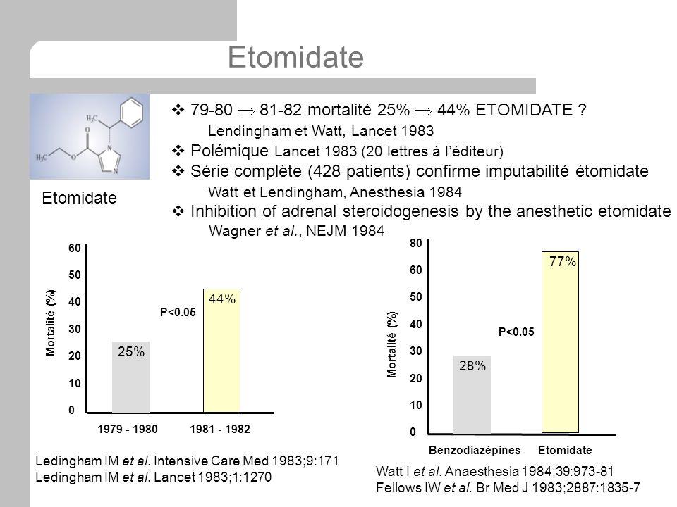 Etomidate 79-80  81-82 mortalité 25%  44% ETOMIDATE
