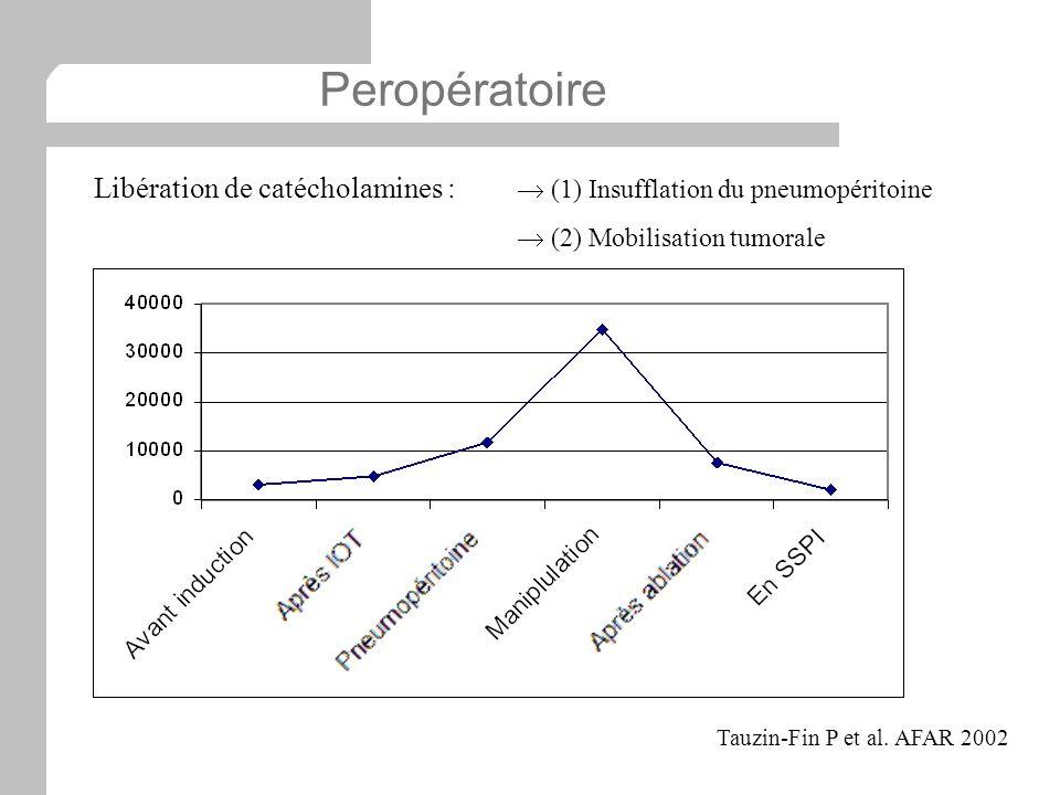 Peropératoire Libération de catécholamines :  (1) Insufflation du pneumopéritoine.  (2) Mobilisation tumorale.
