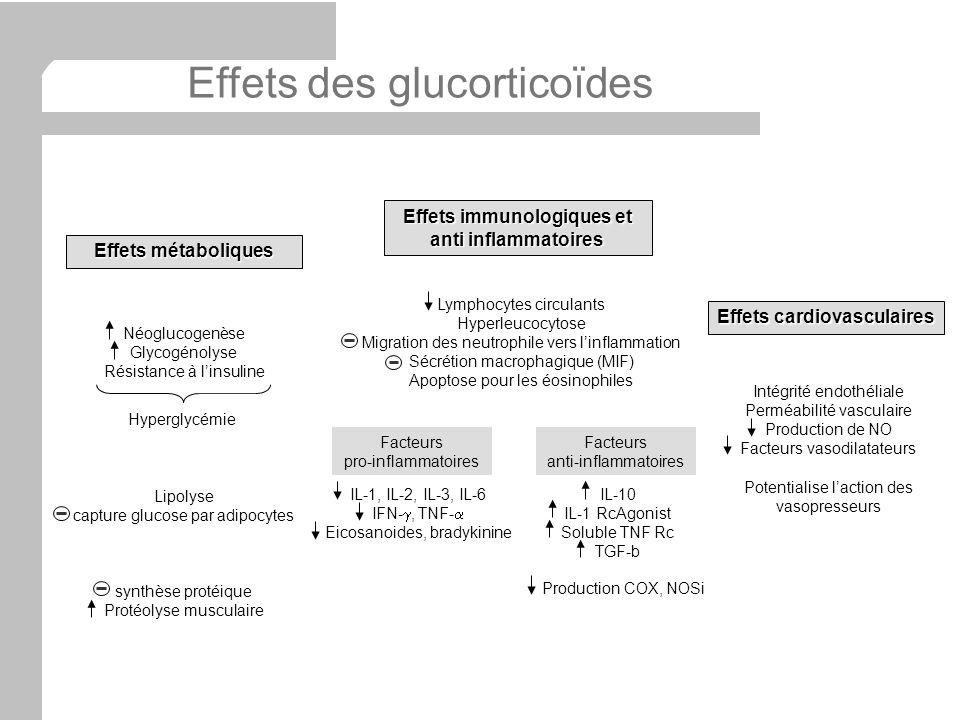 Effets immunologiques et anti inflammatoires Effets cardiovasculaires