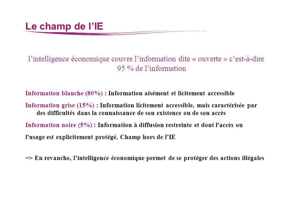 Le champ de l'IE l'intelligence économique couvre l'information dite « ouverte » c'est-à-dire 95 % de l'information.