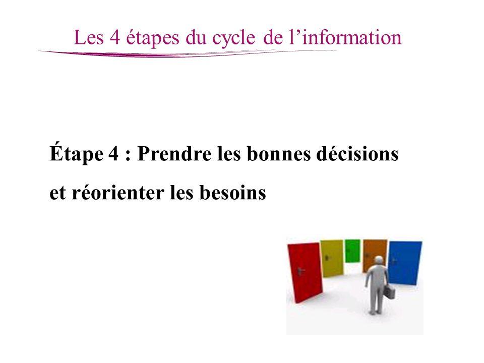 Les 4 étapes du cycle de l'information