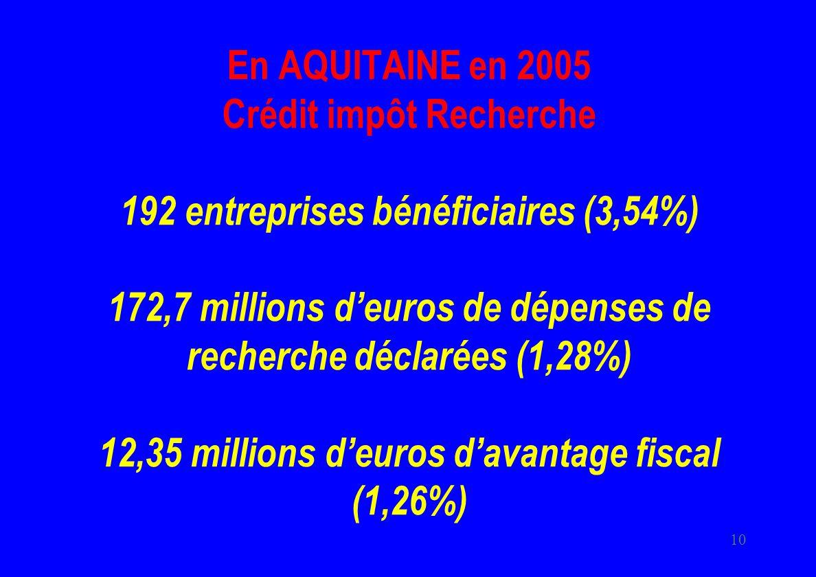 En AQUITAINE en 2005 Crédit impôt Recherche 192 entreprises bénéficiaires (3,54%) 172,7 millions d'euros de dépenses de recherche déclarées (1,28%) 12,35 millions d'euros d'avantage fiscal (1,26%)