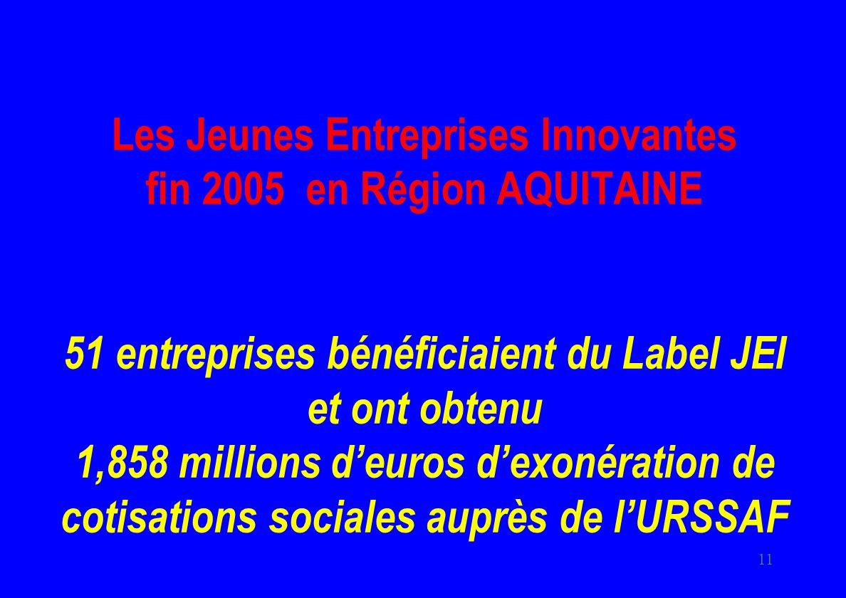 Les Jeunes Entreprises Innovantes fin 2005 en Région AQUITAINE 51 entreprises bénéficiaient du Label JEI et ont obtenu 1,858 millions d'euros d'exonération de cotisations sociales auprès de l'URSSAF