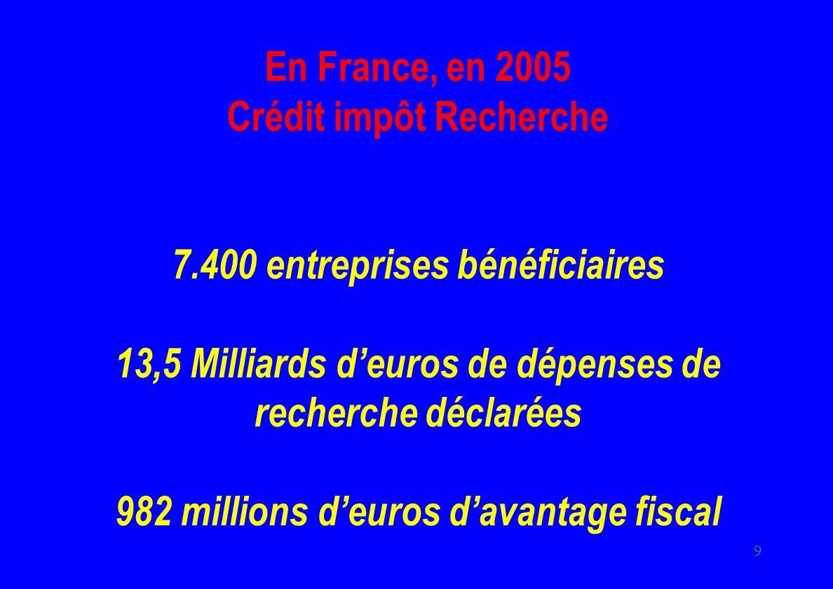 En France, en 2005 Crédit impôt Recherche 7