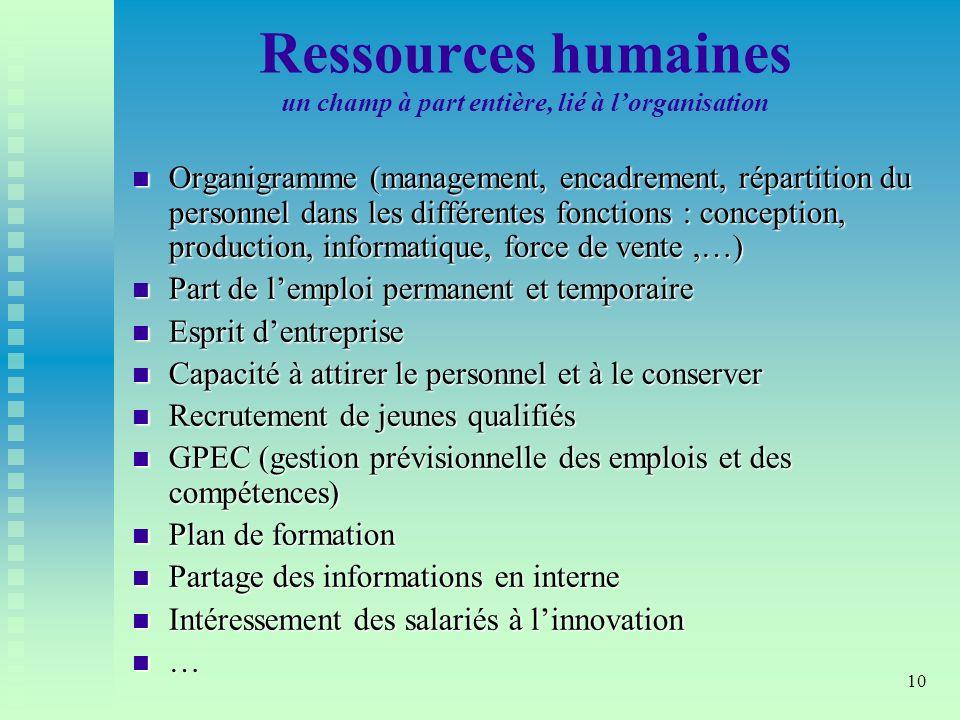 Ressources humaines un champ à part entière, lié à l'organisation