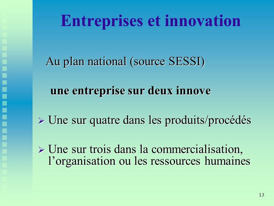 Entreprises et innovation