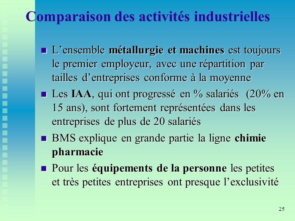 Comparaison des activités industrielles