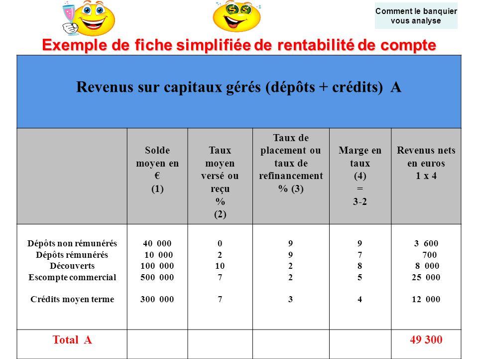 Exemple de fiche simplifiée de rentabilité de compte