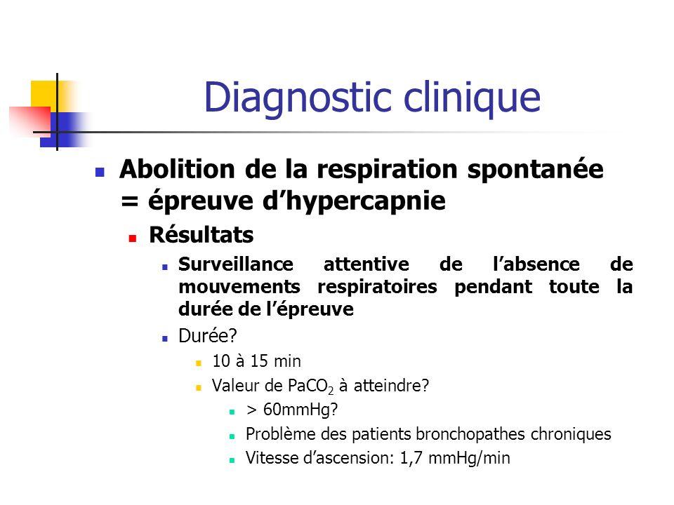 Diagnostic clinique Abolition de la respiration spontanée = épreuve d'hypercapnie. Résultats.