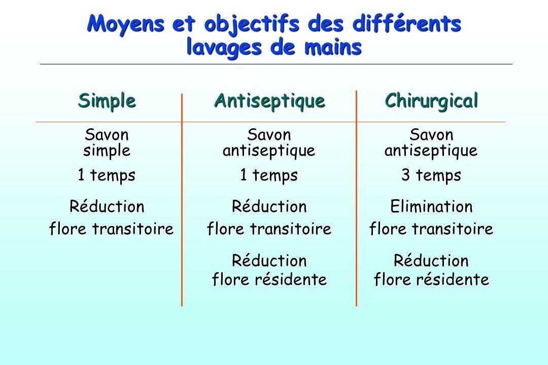 Moyens et objectifs des différents lavages de mains