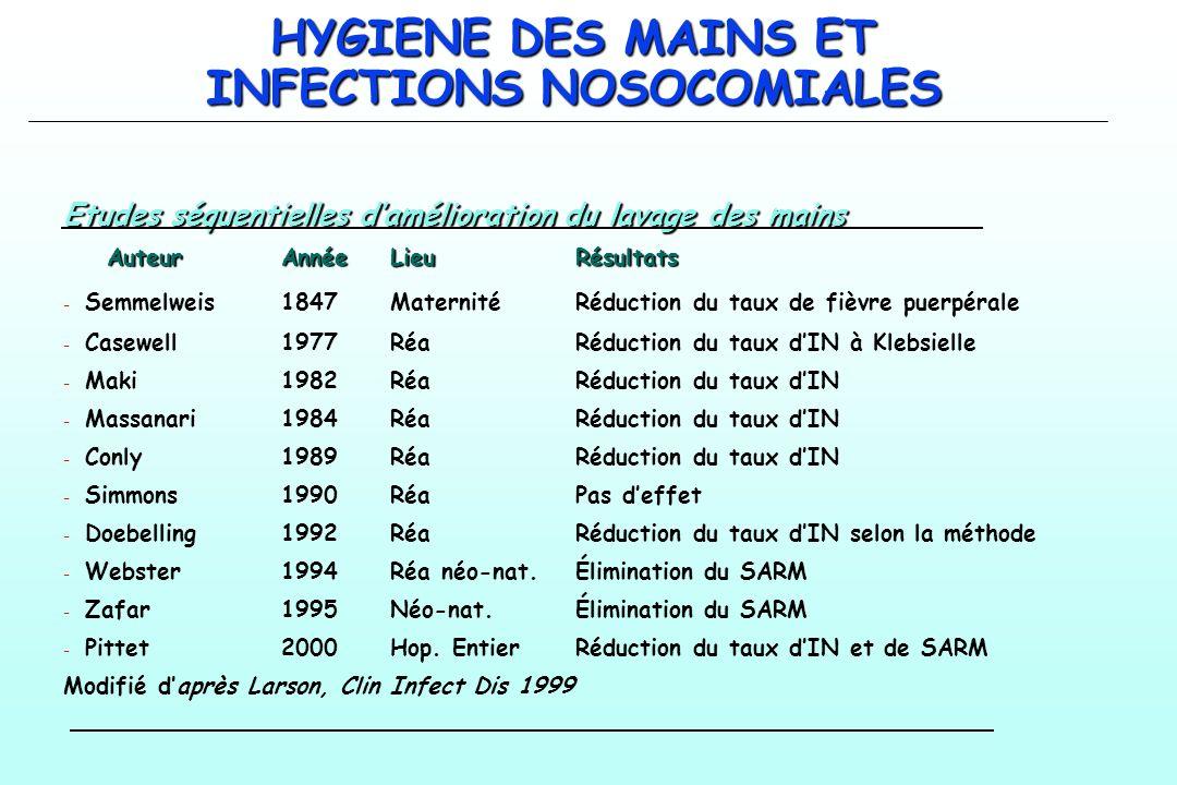 HYGIENE DES MAINS ET INFECTIONS NOSOCOMIALES