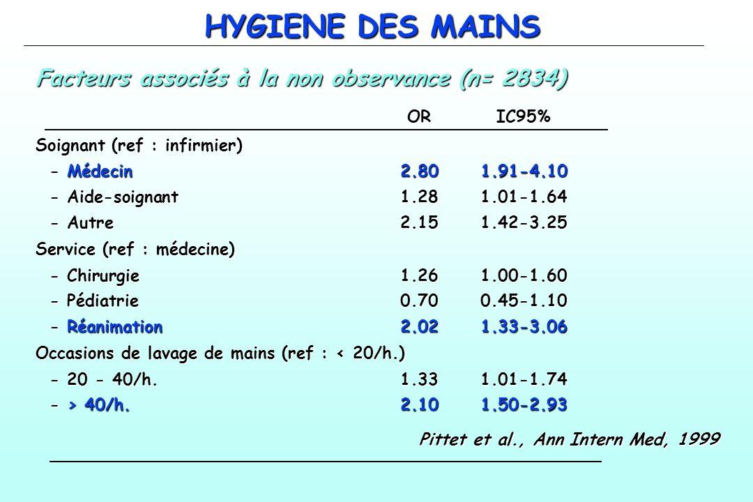 HYGIENE DES MAINS Facteurs associés à la non observance (n= 2834)