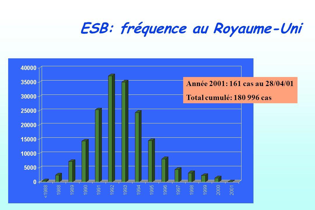 ESB: fréquence au Royaume-Uni