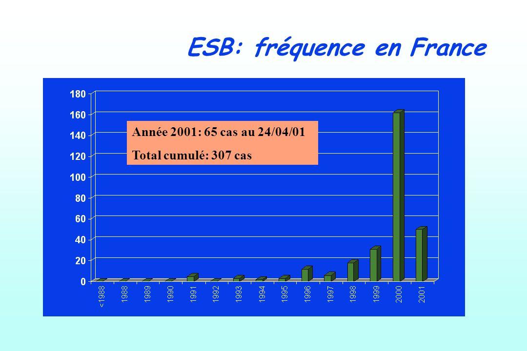 ESB: fréquence en France