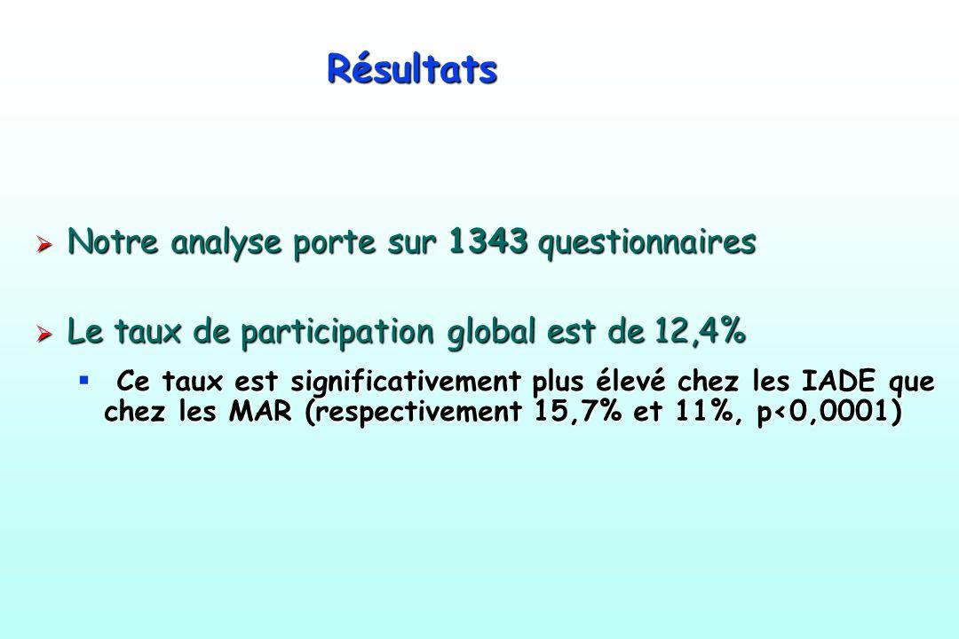 Résultats Notre analyse porte sur 1343 questionnaires