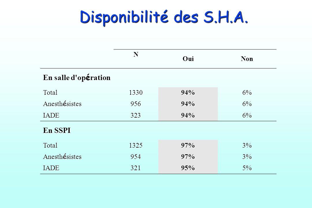 Disponibilité des S.H.A. En salle d opération En SSPI N Oui Non Total