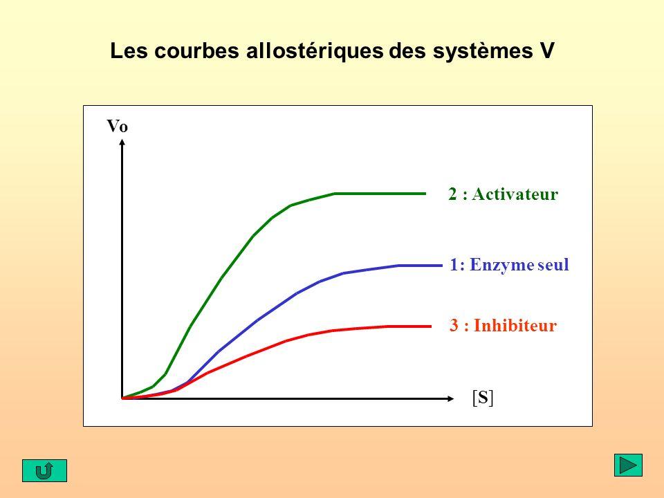 Les courbes allostériques des systèmes V
