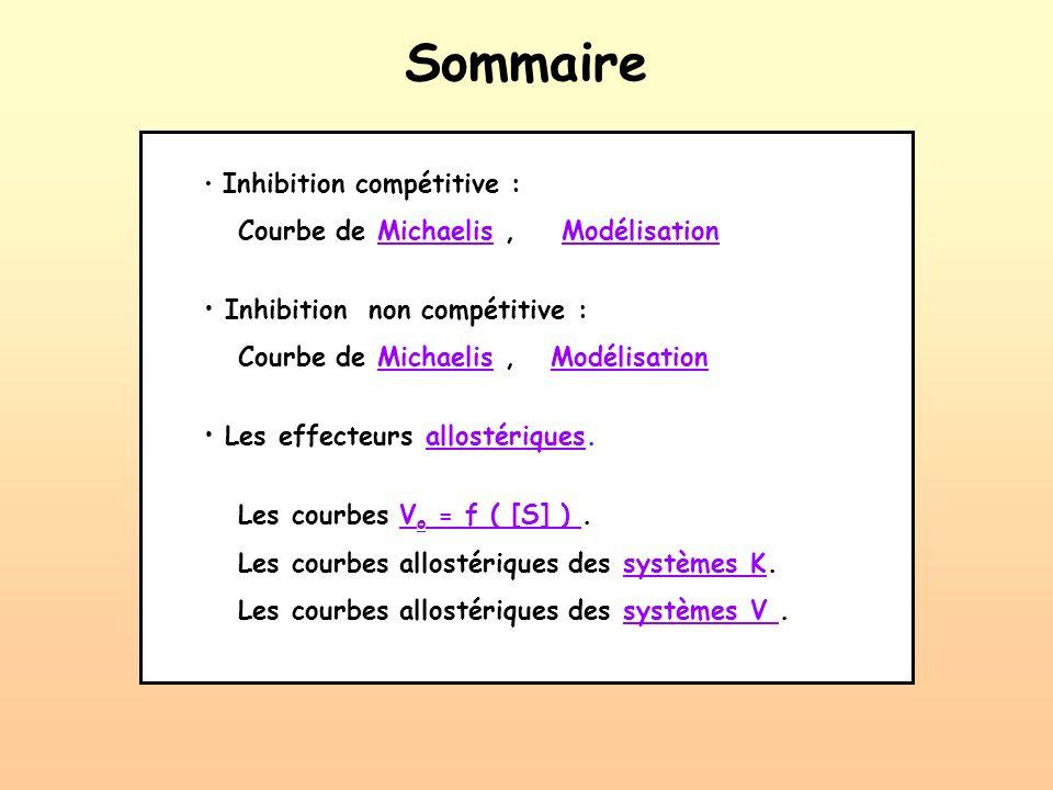 Sommaire Courbe de Michaelis , Modélisation