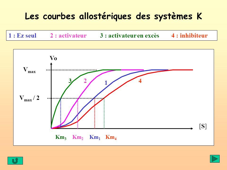 Les courbes allostériques des systèmes K