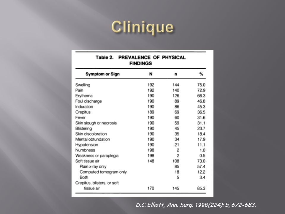 D.C. Elliott, Ann. Surg. 1996(224): 5, 672-683.